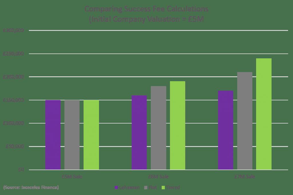 success-fee-chart-2