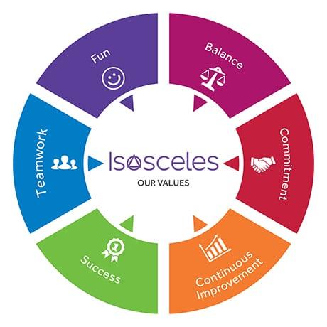 isosceles values