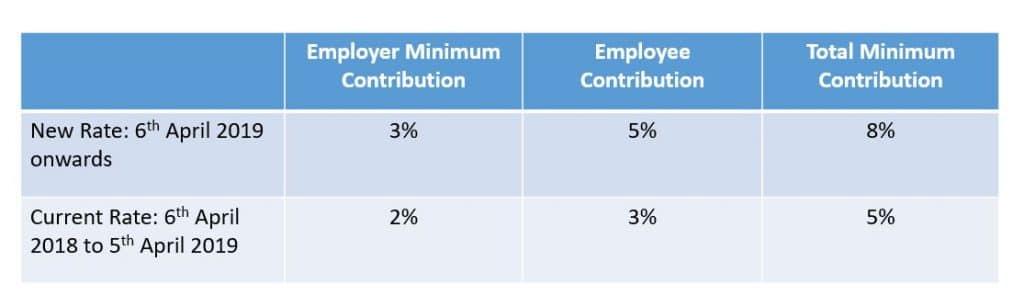 minimum pension contribution